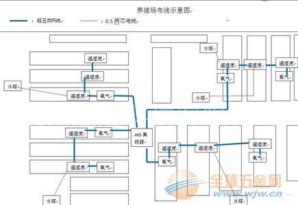 养猪场温湿度监控系统 设计方案