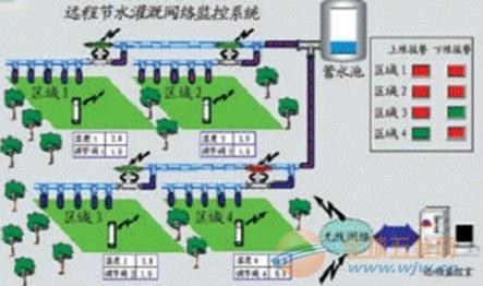 自动灌溉系统,农业自动灌溉系统