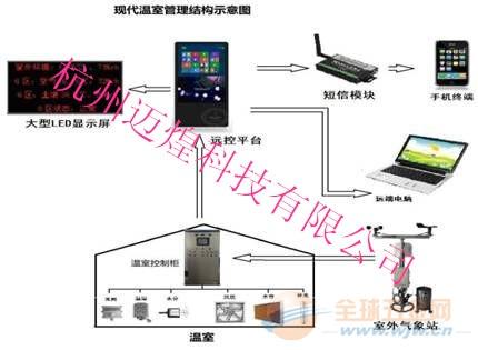 MH-WSK温室大棚自动控制系统功能强大 特殊要求定制