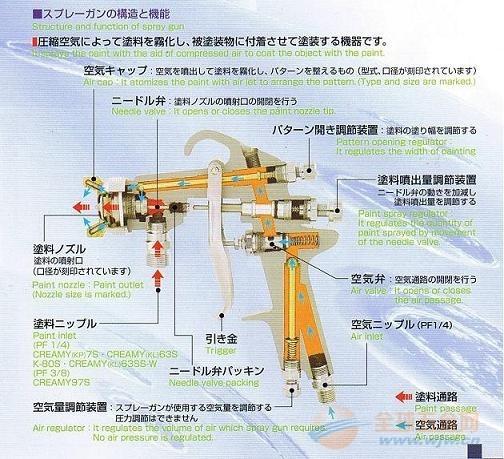 p高雾化油漆喷枪-日本岩田手动