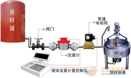 液体定量加水灌装控制管理系统
