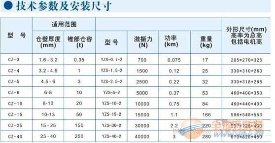 成都振威尔 CZ(LZF)系列仓壁振动器 物美价廉