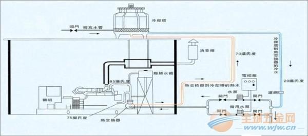 发电机水冷却工程