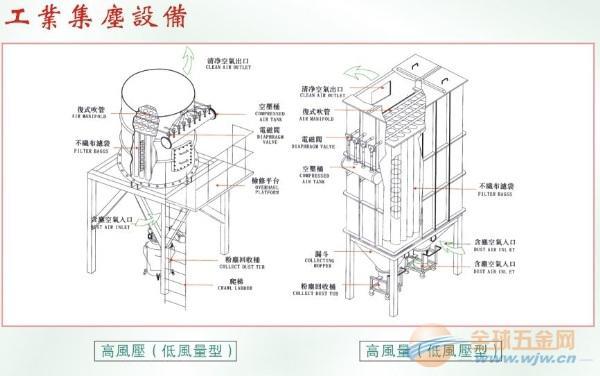 集尘机结构及工作原理: 结构:脉冲集尘机是由集尘机本体、过滤系统、下料系统、防护平台、脉冲控制仪、喷吹机构(包括控制仪和脉冲阀)、气包和喷射器(包括喷吹管和引射管)等组成。脉冲阀一端接高压空气包,另一端接喷吹管,脉冲阀连接控制仪,脉冲控制仪控制着控制阀及脉冲阀开启。 工作原理:含尘气体通过管道输送由集尘机入口进入集尘机过滤室,因风速变慢,较重的粉尘因重力原理落入集尘漏斗内,较轻的粉尘随气体经滤料过滤后粘附在滤料表面,清洁空气经集尘机出风口由风机排入大气中。由脉冲程控仪发出指令,按顺序触发各组控制阀,开启脉