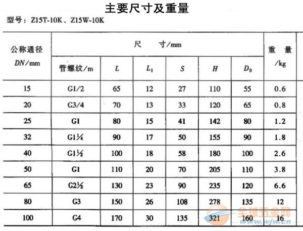 Z15T-10K,Z15W-15K可锻铸铁闸阀,内丝闸阀